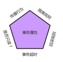 transaction-property
